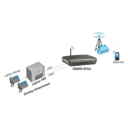 GSM-FXS шлюз MATRIX SIMADO GFX44