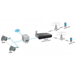 VoIP-GSM шлюз MATRIX SETU VG4